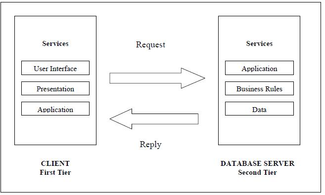 Figure 1. Two-Tier Architecture