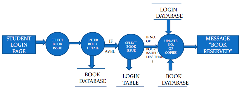Library management system in html cse final year projects data flow diagram for book issue ccuart Images
