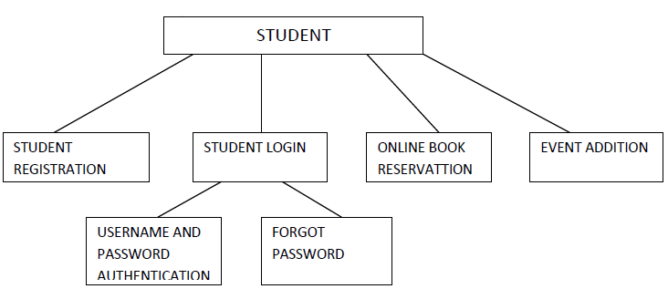 Library management system in html cse final year projects student module ccuart Images