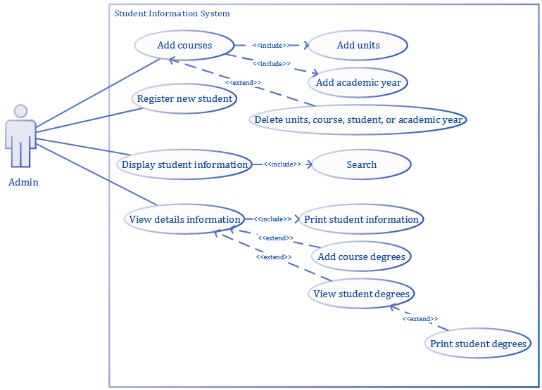 Figure 3.2 UML use case diagram for admin roles