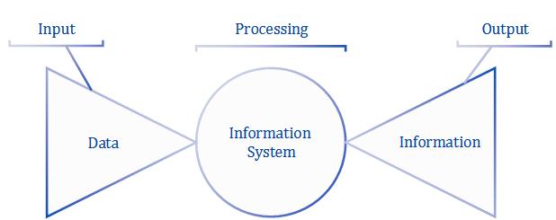Figure 4.1 Information system