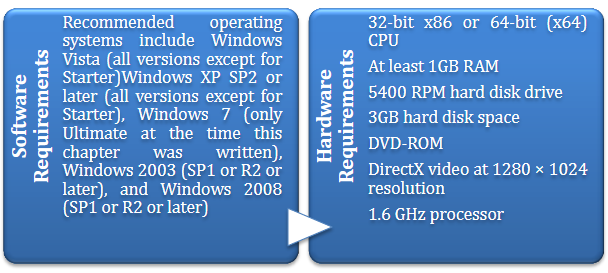 Figure 4.19 Software and hardware requirements of the visual studio 2010