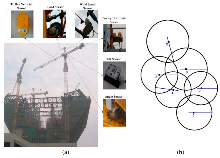 Figure 10.(a) The tower crane group in the worksite of Famen Temple Dagoba (FTD) and the actual assembled positions for six types of sensors; and (b) Schematic plan of a tower crane group. Number 2-7 represent six tower cranes with their netIDs