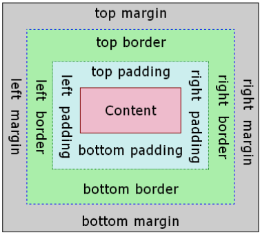 TABLE 2: CSS box model (CSS Box Model and Positioning, Code project, date of retrieval: 06.12.2015).