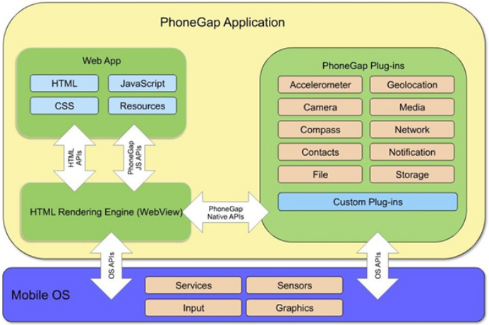 Table 4: PhoneGap architecture