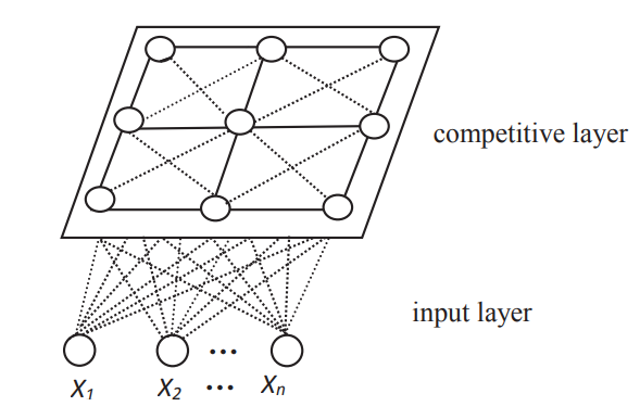 Figure 3. Topology of SOFM neural network