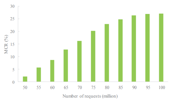 Figure 11. Migration cost of varied number of access service requests