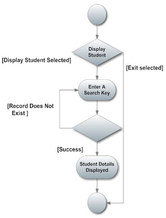 Use Case Report-Displays Student Details