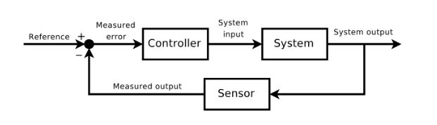 Figure 4.1: Feedback loop in control theory, via Wikimedia Commons / CC BY-SA 3