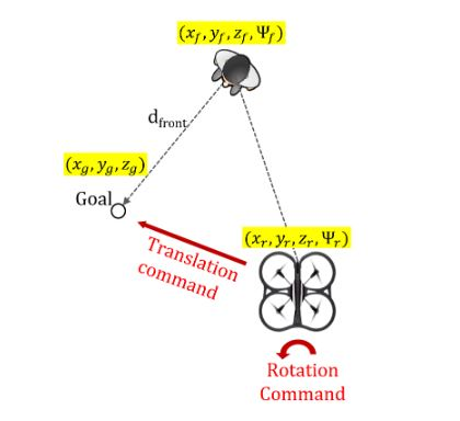 Figure 4.3: Reactive Behavior: The goal location is calculated as d front meters in front of the person. The height of the goal is d height meters above the location of the eyes.
