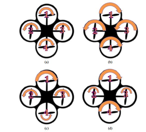 Figure 2.1: Basic Quadcopter Flight: The size of the arrows represents the amount of rotational speed (bigger arrows represent higher speeds). (a) Maintain position, (b) Move up, (c) Move forward, (d) Rotate clockwise.