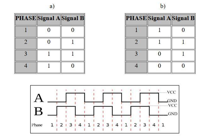 Figure 3.6: The waveform signals