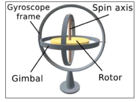 Figure 3.12: A visual of gyroscope