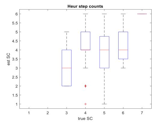 Figure 14: boxplot of step count (SC) for the heuristic algorithm. The x-axis depicts the true SC based on GAITRite mat. The y-axis depicts the estimated step count