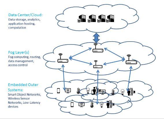 Figure 2.1: Fog Computing Architecture