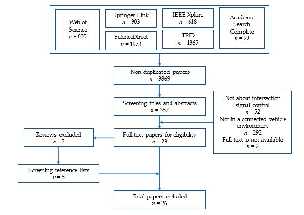 Figure 1: The flowchart of systematic review process
