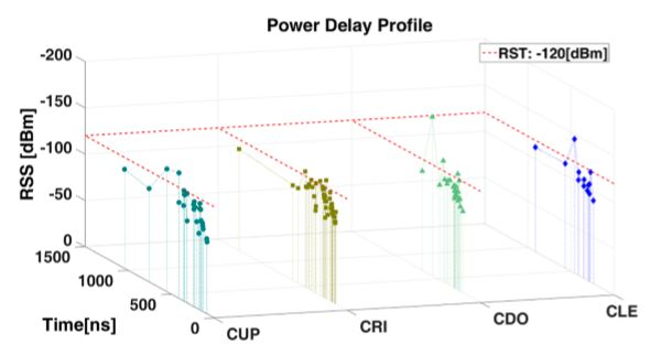 Figure 4. Power Delay Profile