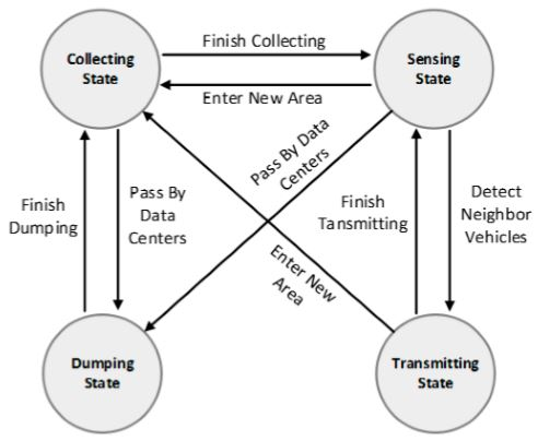 Figure 2. State transition diagram of the running states of mobile vehicle