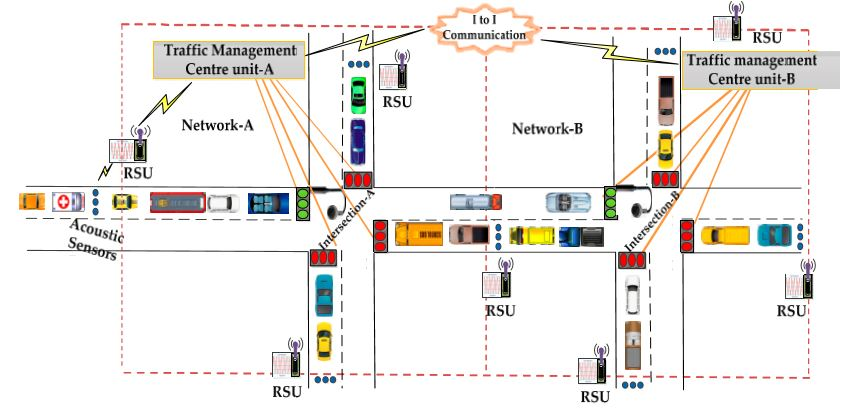 Figure 2. Architecture of an urban traffic management system