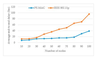 Figure8. Impact of number of nodes on average end-to-end delay: proposedPE-MACvsIEEE802.11p