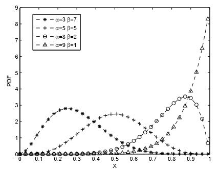 Figure 3. PDF of beta distribution with parameter α and β