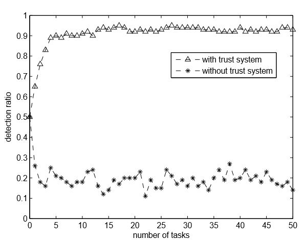 Figure 5. Detection ratio comparison between sensing system with/without trust system