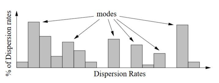 Figure 2.6: Dispersion rate histogram U is multi moda