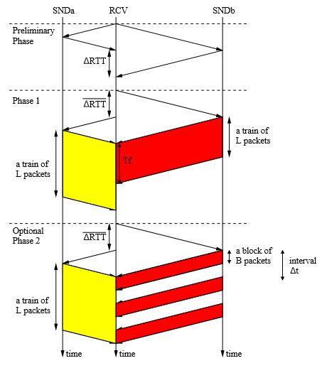 Figure 3.19: PathComp has three phrases