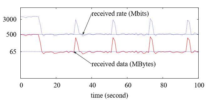Figure 4.9: Iperf Result for Google instance G1