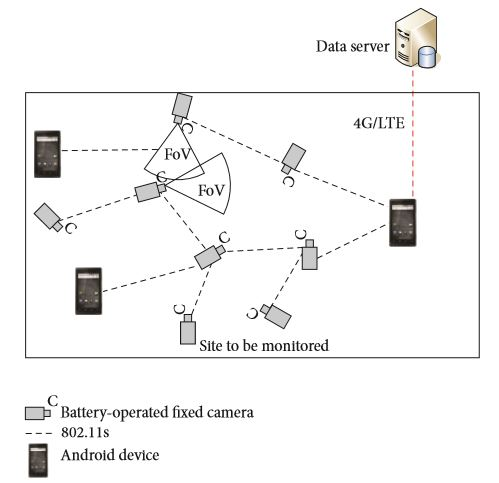 Figure 2: A WMSN with Android devices involved