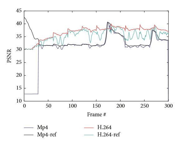 Figure 5: Multimedia quality comparison of the compression techniques in terms of PSNR