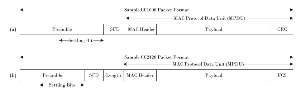 Fig. 3. Sample packet formats using (a) CC1000 and (b) CC2420 radios. We refer to the last L settling bits of the preamble field as the settling bits