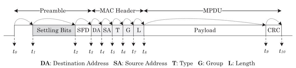Fig. 5. Utilizing the messaging and self-messaging mechanisms