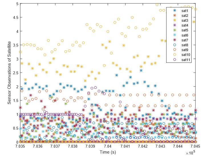Figure 3.21. Number of sensor observations