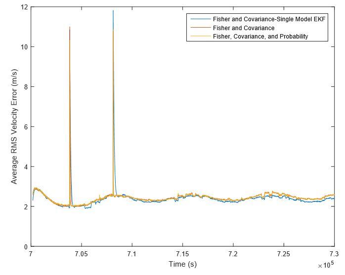 Figure 3.30. Average of all satellites' velocity error over 100 simulations for all tasking methods