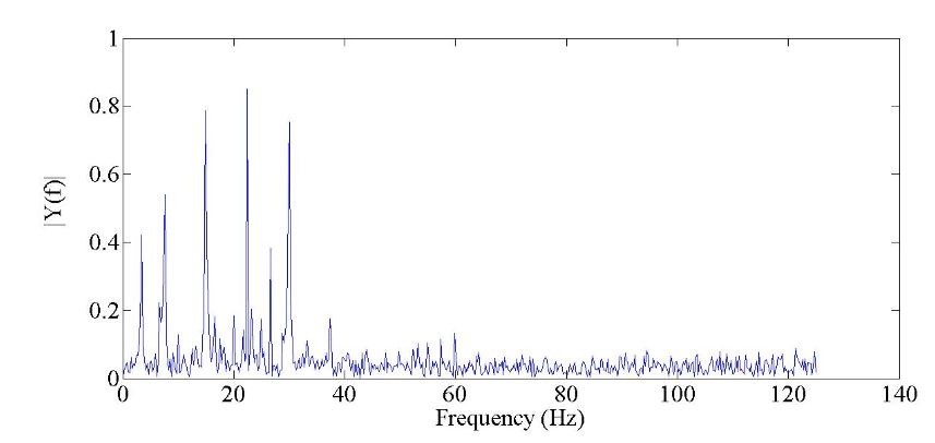 Figure 2. The frequency spectrum curve of the PMSM servo system based on the PI controller in the case of the reference speed as 50 rpm
