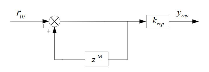Figure 9. Basic diagram of the repetitive controller digital implementation