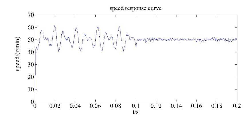 Figure 14. The simulation result of the 50 r/min q-axis speed response comparison of the PMSM servo system based on the two controllers