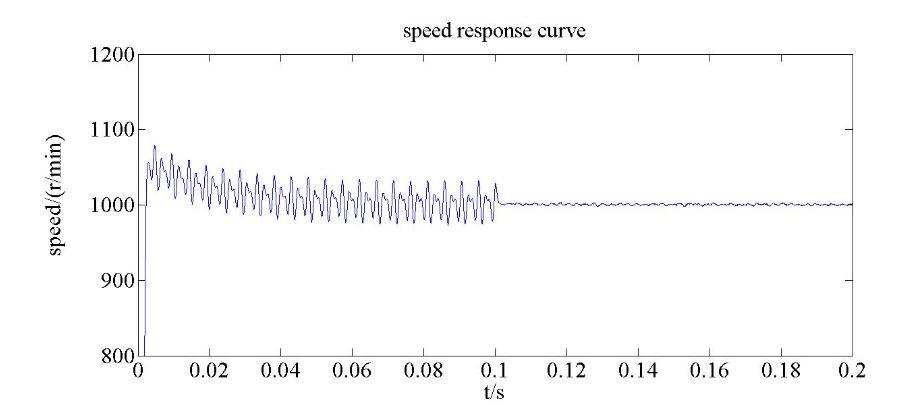Figure 15. The simulation result of the 1000 r/min q-axis speed response comparison of the PMSM servo system based on the two controllers