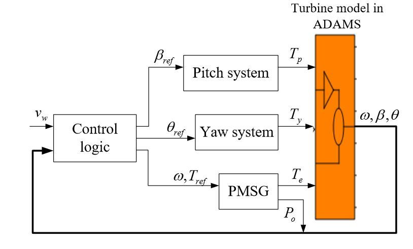 Figure 9 Block Diagram Of Eeg Based Fan System