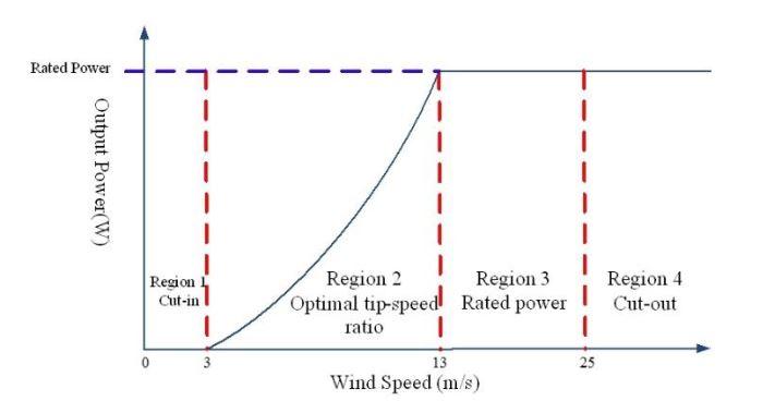 Figure 10. Four control regions in a wind turbine