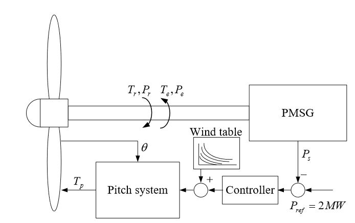 Figure 12. Control system configuration in Region 3