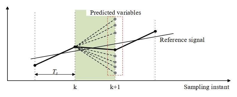 Figure 2. Principle of MPC