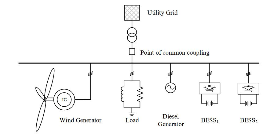 Figure 4 . Configuration of microgrid