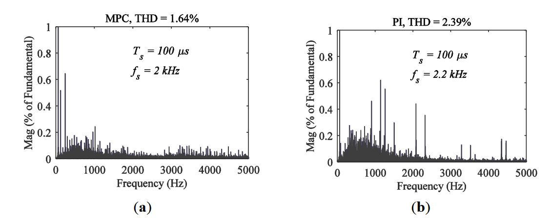 Figure 10. Load voltage spectrum and THD: (a) MPC technique; (b) PI technique