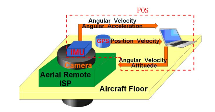 Figure 1. Schematic diagram of an aerial remote sensing system