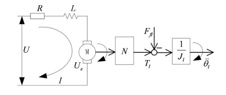 Figure 7. Block diagram for a simplified gear drive system with fixed transmission ratio