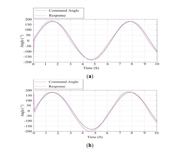 Figure 17. Response curves of ISP at the wind speed of 10 m/s: (a) the azimuth gimbal; (b) the pitch gimbal