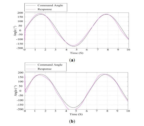 Figure 18. Response curves of the ISP at the speed of 14 m/s: (a) the azimuth gimbal; (b) the pitch gimbal