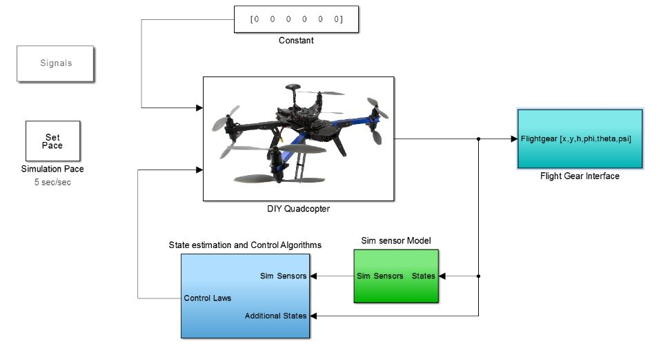 Figure 17 3DR-X8 Quadcopter Simulation Environment developed using Matlab/Simulink Software